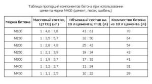 Правильная пропорция бетона бетон 515
